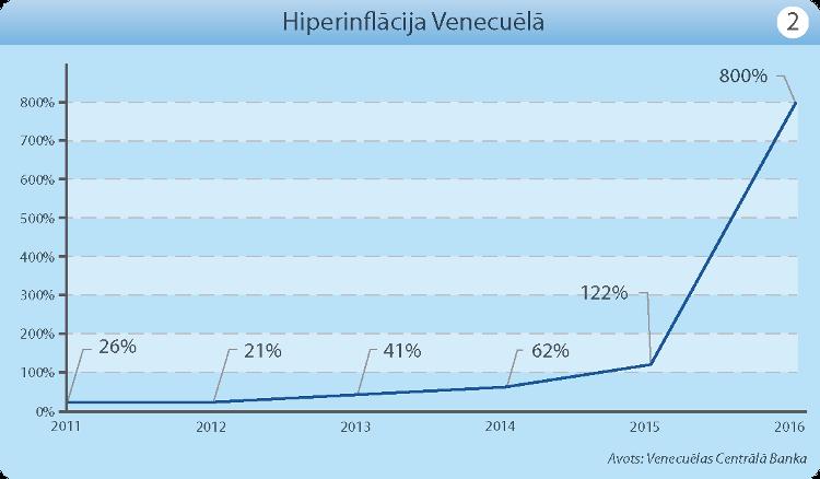 venecuelas-sabrukums-grafiks1