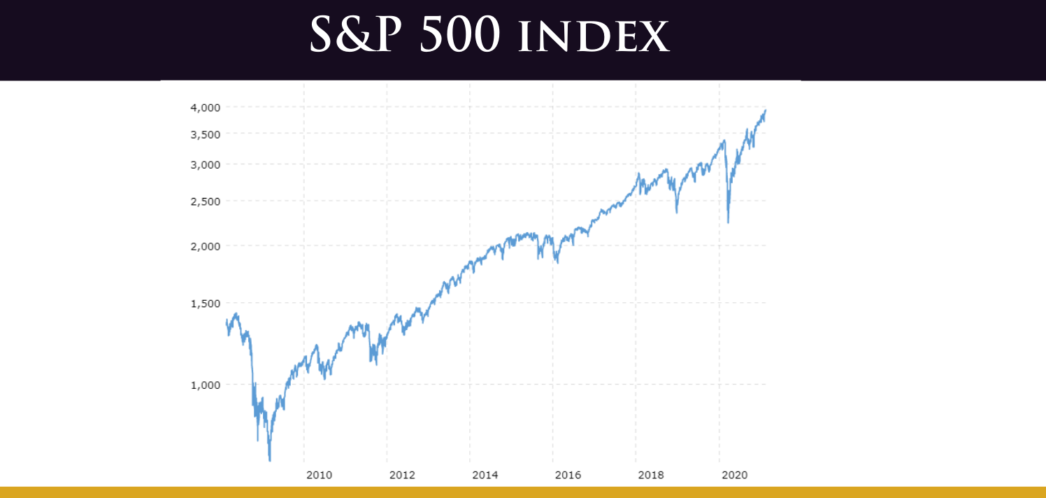 S&P index historical chart