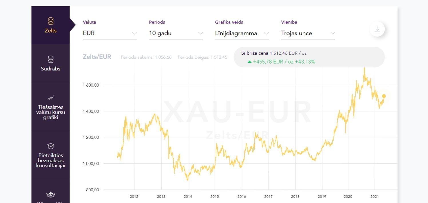 zelta-cena-10 gadi